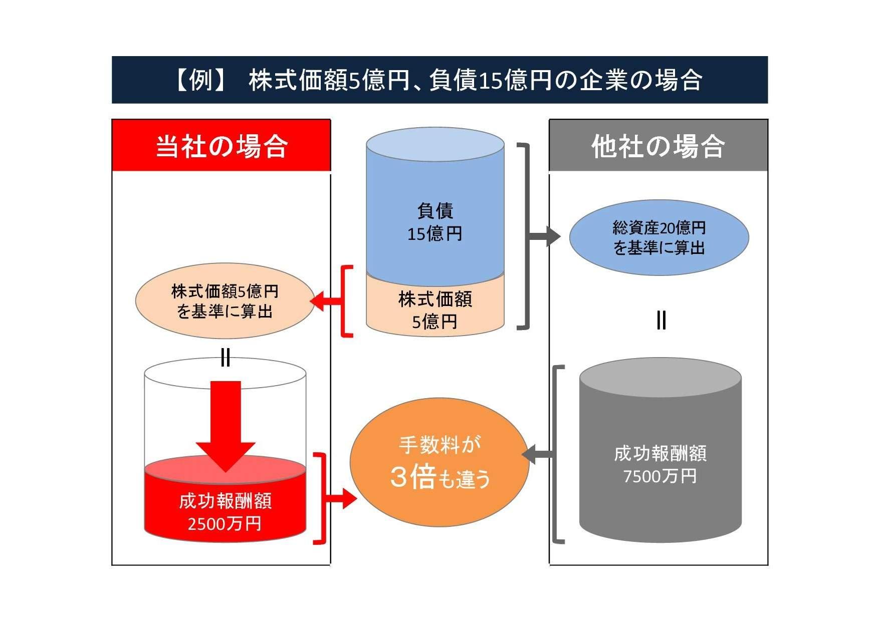 Microsoft PowerPoint - 株式価額5億円、負債15億円の企業の場合[読み取り専用]