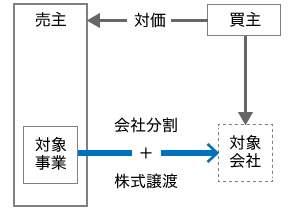 会社分割+株式譲渡
